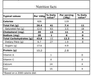 Nutrition Facts of Gingerbread Men