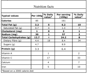 Nutritional Facts - Blueberry Chia Seed Pudding