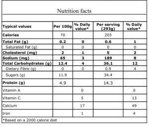 Nutrition Facts Frozen Berry Yoghurt