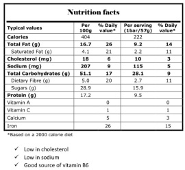 Peanut Butter No Bake Nutrition Facts